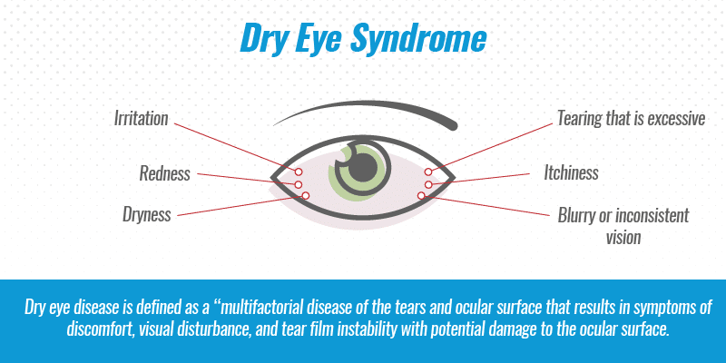 """Dry eye disease is defined as a """"multifactorial disease of the tears and ocular surface that results in symptoms of discomfort, visual disturbance, and tear film instability with potential damage to the ocular surface."""