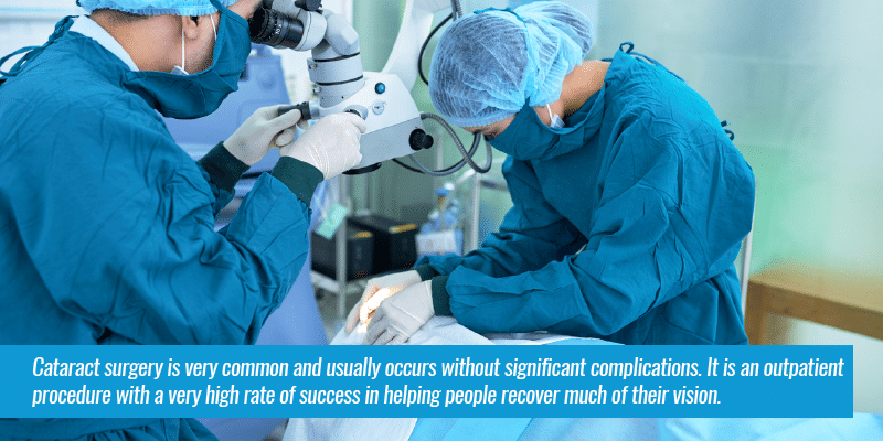 Cataract surgery is very common and usually occurs without significant complications. It is an outpatient procedure with a very high rate of success in helping people recover much of their vision.